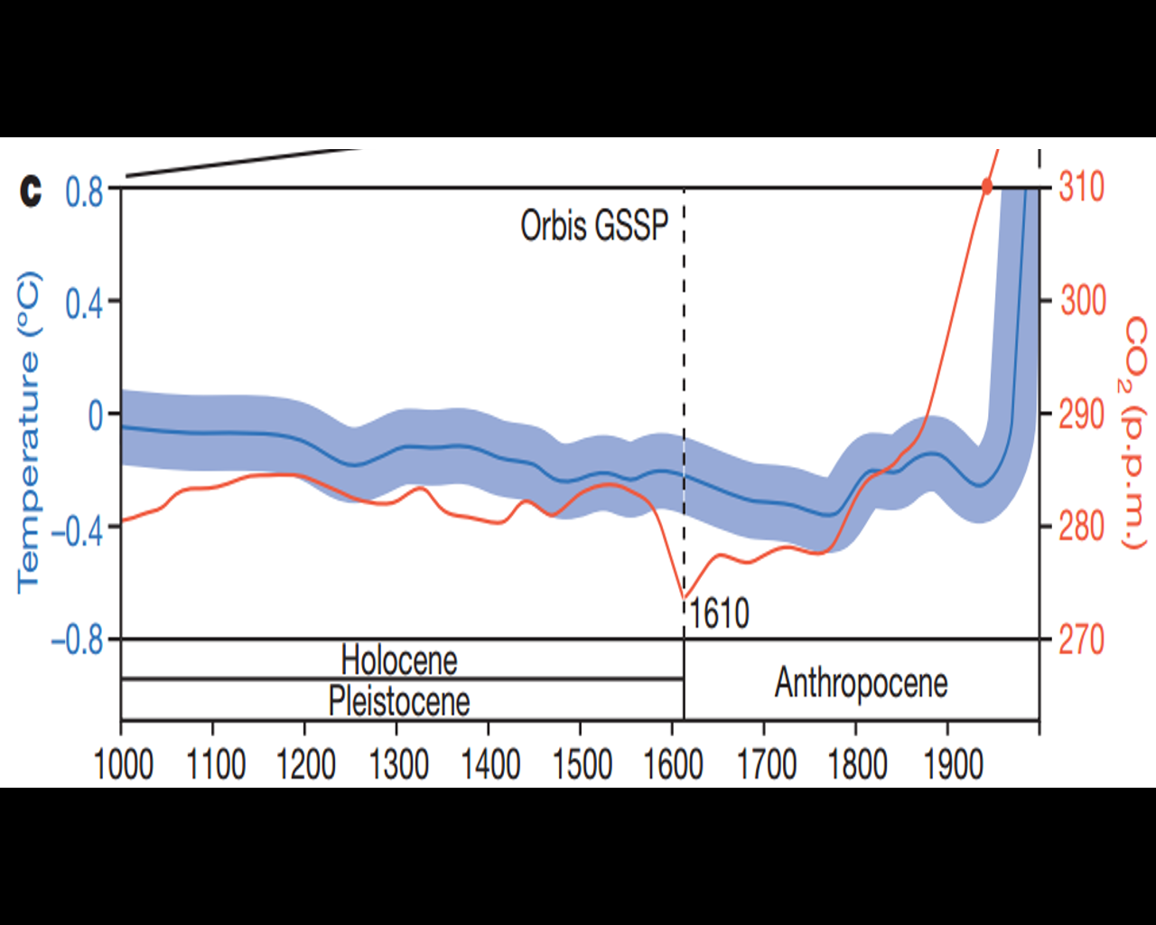 figure 1 an alternative start for the anthropocene the orbis spike