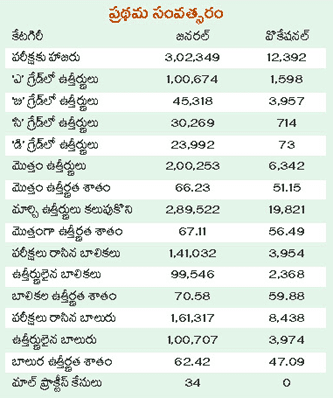 TS Inter First Year Supplementary 2015 Pass Percentage :