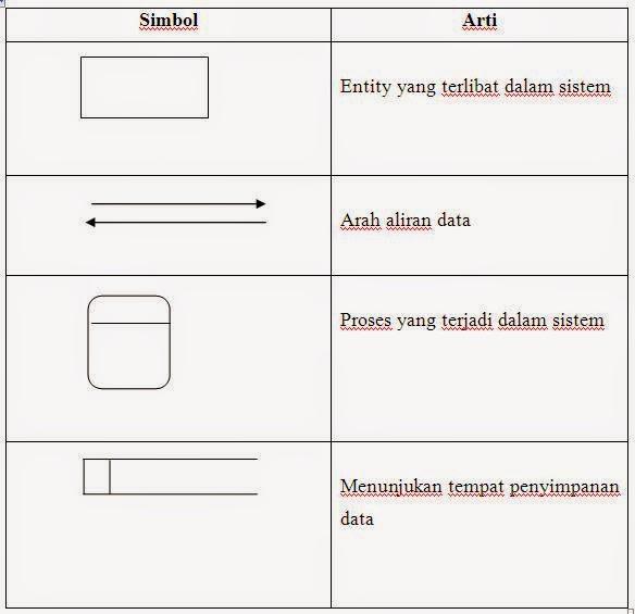 Data flow diagram dfd atau diagram alir sistem dad pengertian data flow diagram dfd atau diagram alir sistem dad pengertian simbol dan contoh ccuart Choice Image