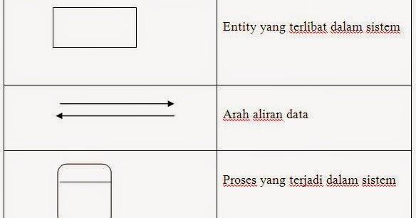 Data flow diagram dfd atau diagram alir sistem dad pengertian data flow diagram dfd atau diagram alir sistem dad pengertian simbol dan contoh ccuart Gallery