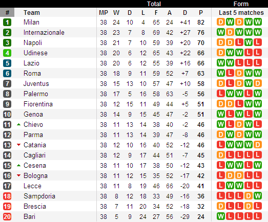 Italian football previews total analyse of serie a - Italy serie a table and results ...