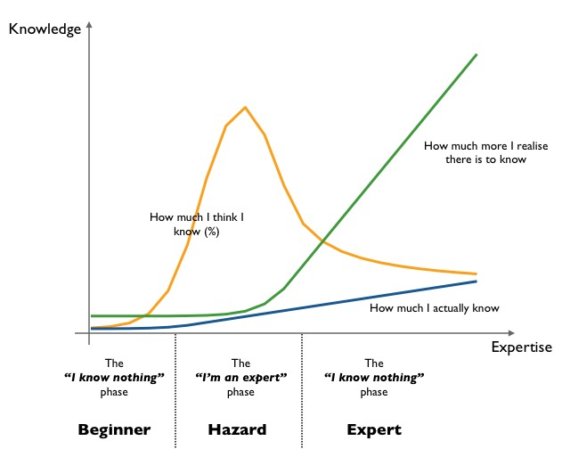 A tongue-in-cheek graph demonstrating the three stages of knowledge, from Simon Wardley