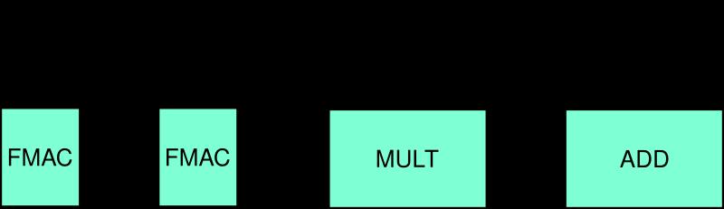 Likwid Raw Arithmetic Simd Instruction Throughput On Interlagos And