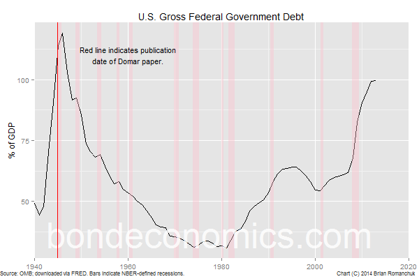 Chart: U.S. Federal Debt-To-GDP Ratio
