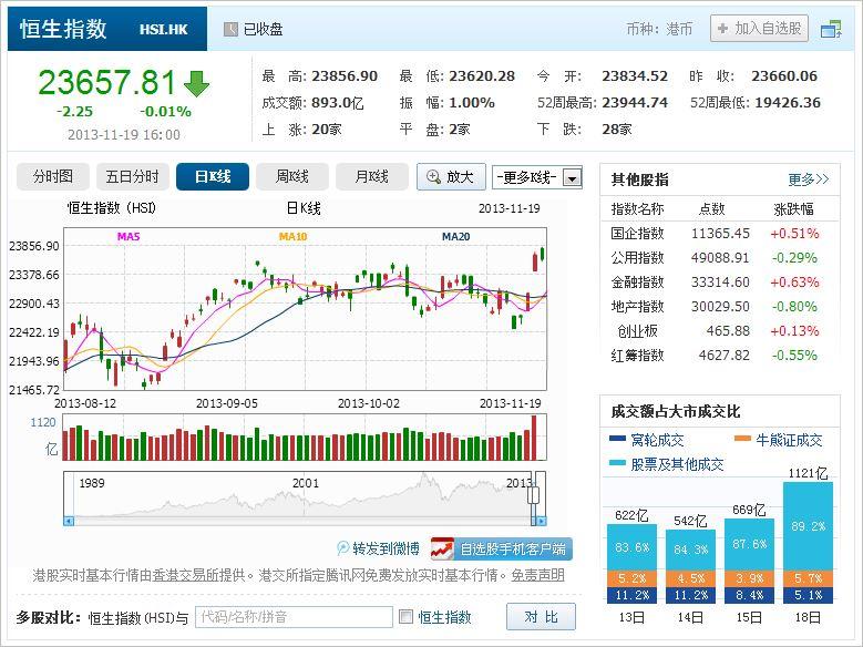 中国株コバンザメ投資 香港ハンセン指数20131119