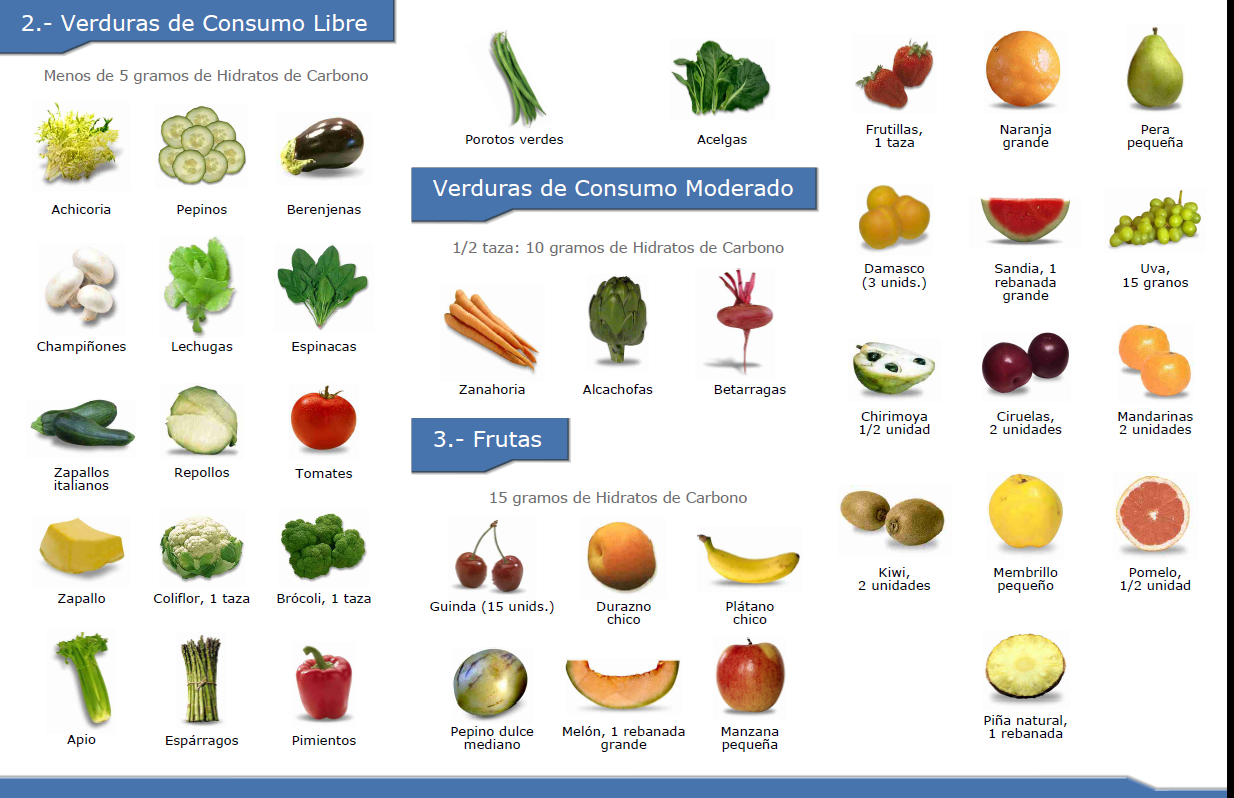 Nutricosas: Guias MINSAL, Diabetes y más.