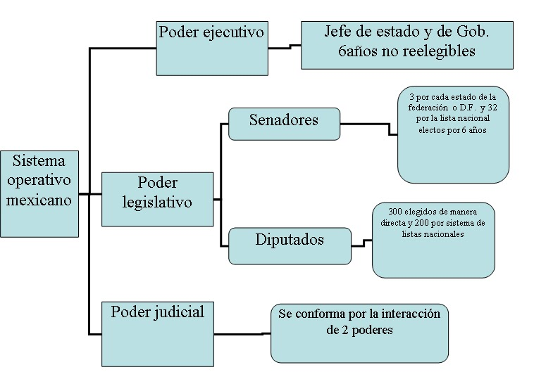 elabora un cuadro sinoptico con el sistema representativo mexicano