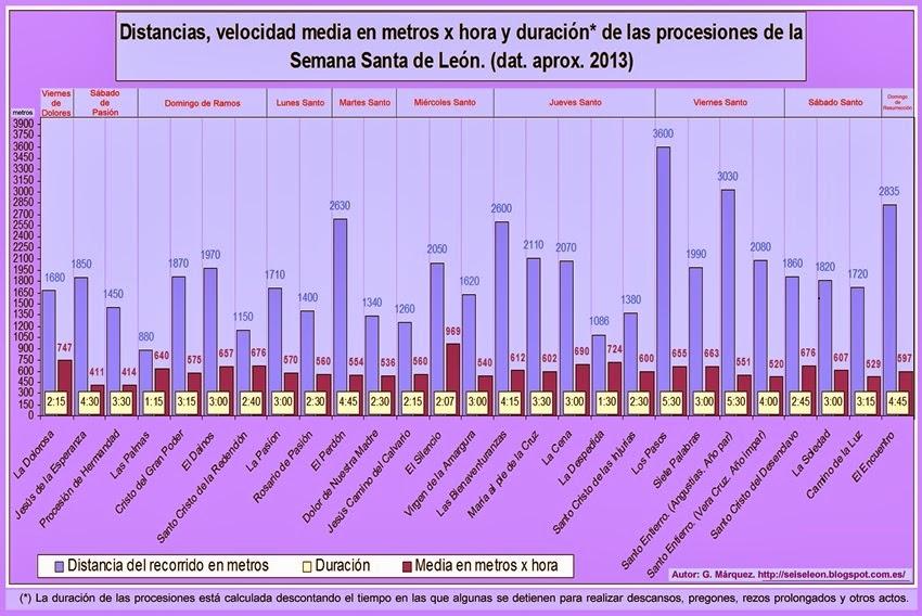 Distancias, velocidad en metros x hora y duración de las procesiones de Semana Santa en León. Autor. G. Márquez, 2013.