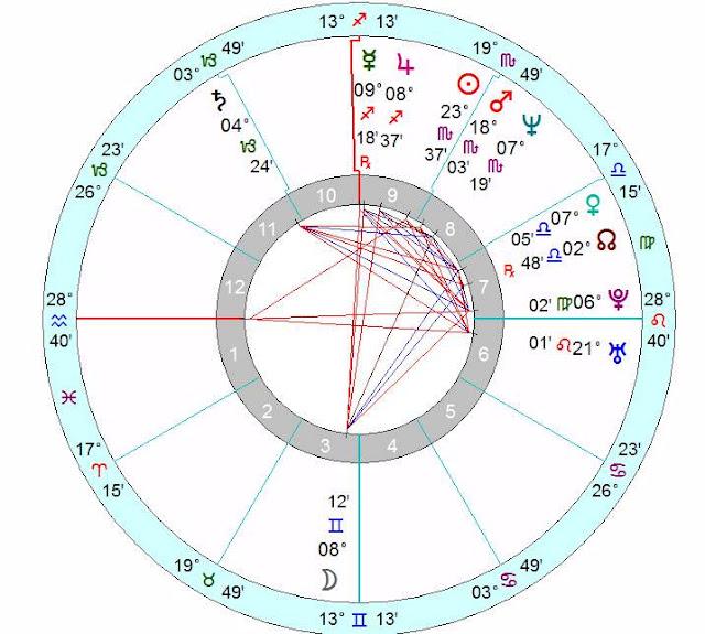 New England Patriots horoscope natal chart forecast