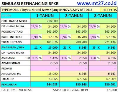 Simulasi Angsuran Kredit Dana Refinancing BPKB