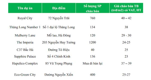 bảng so sánh giá với các dự án lân cận