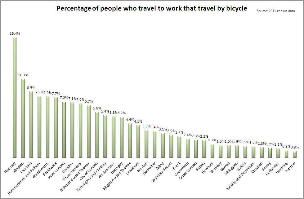 Percentage+of+people+who+travel+to+work+and+do+so+by+bicycle+2011+census+cyclistsinthecity2.JPG
