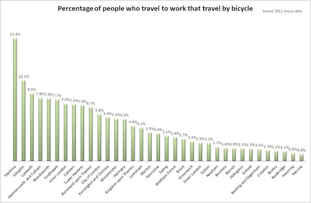 Cyclists in the City: In Hackney, more people who travel ...