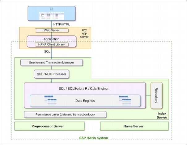 SAP HANA DATABASE HIGH LEVEL ARCHITECTURE DIAGRAM - SAP ...