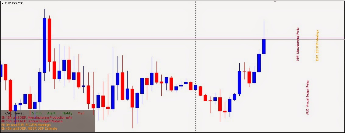 Forex ffcal indicator