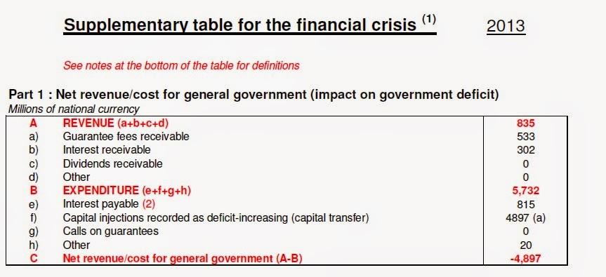 Desglose del impacto dekl rescate a la banca en el déficit público de España
