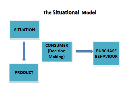 situational influences on purchasing behavior