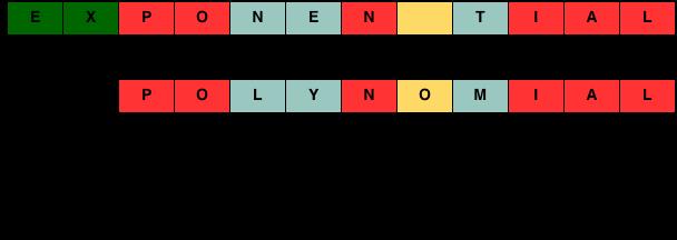 minimum edit distance between two strings example
