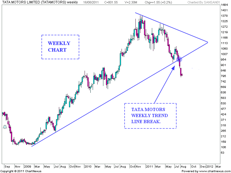 Stock market chart analysis tata motors analysis for Stock price of tata motors