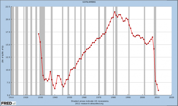 Velocity, A Good Indicator Of Economic Health, Lower Than Great Depression
