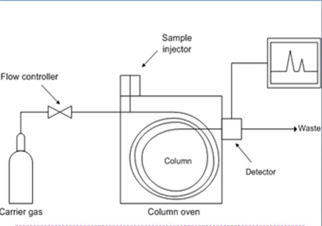 proses kromatografi