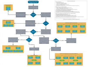 Platform Services Controller Topology Decision Tree - VMware vSphere Blog - VMware Blogs
