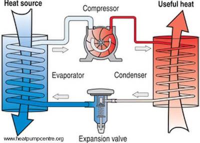 Dibujo que ilustra el sistema de la bomba de calor