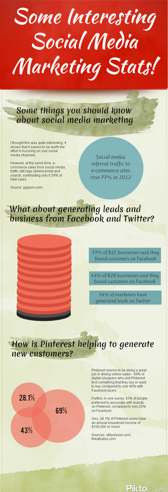 Infographic: Some Interesting Social Media Marketing Stats