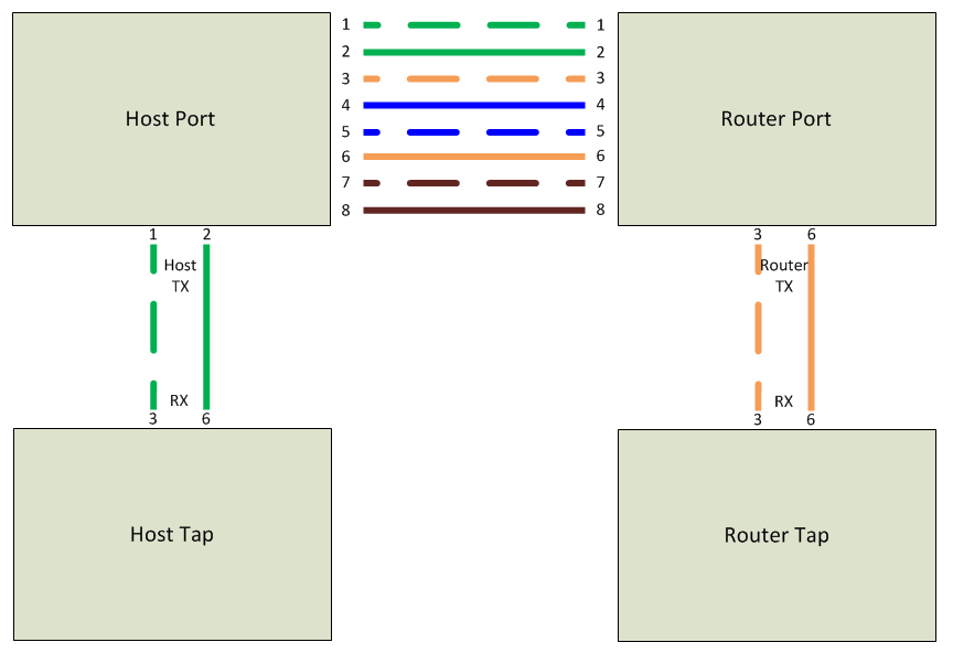 ethernet wire diagram images ethernet jack wiring 2 cat 5 wire how to build a 10 passive network tap david longenecker