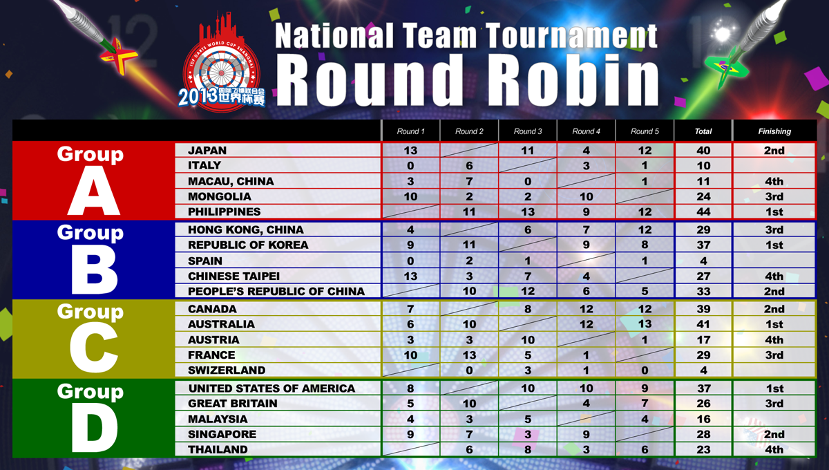 ranking in round robin tournament Usta national junior ranking system • level 3 table for tournament with round robin preliminary rounds and first match consolation playoffs • team tournament.