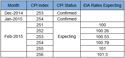 BSNL IDA Rates Expecting 01042015