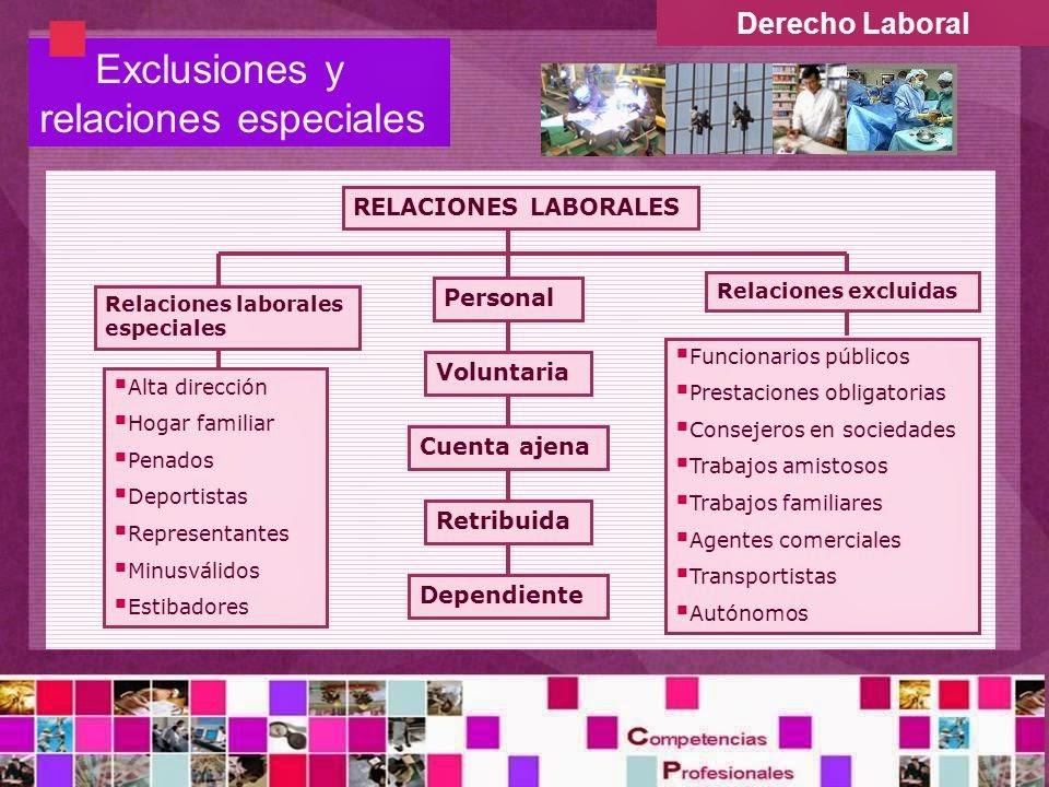 FOL TAFAD: Tema 1. El derecho laboral