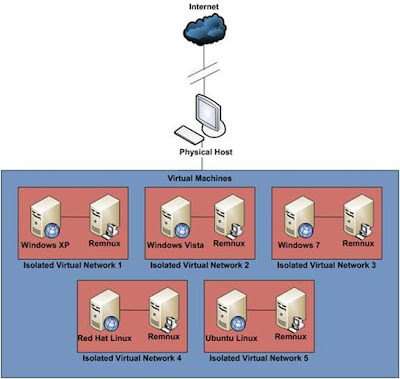 Figure 1. Infrastructure Example for Malware Analysis