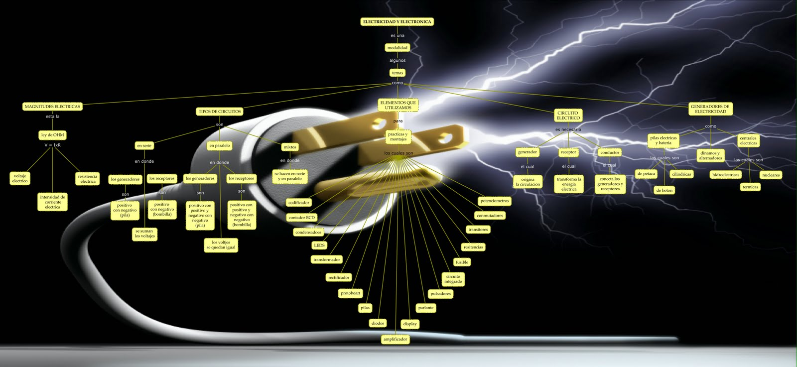 Circuito Hidraulico Mixto : Ondas roboticas: mapa conceptual de electricidad y electronica