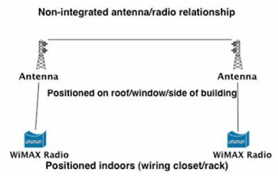 why Most WiMAX solutions use radios separate from antennas ?