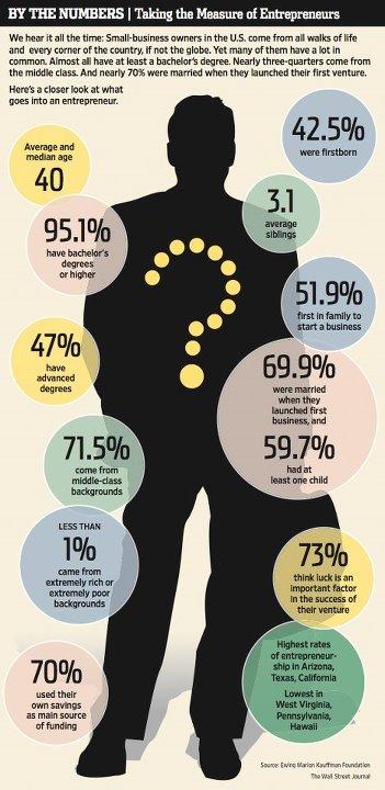 起業家 データ 特徴 統計