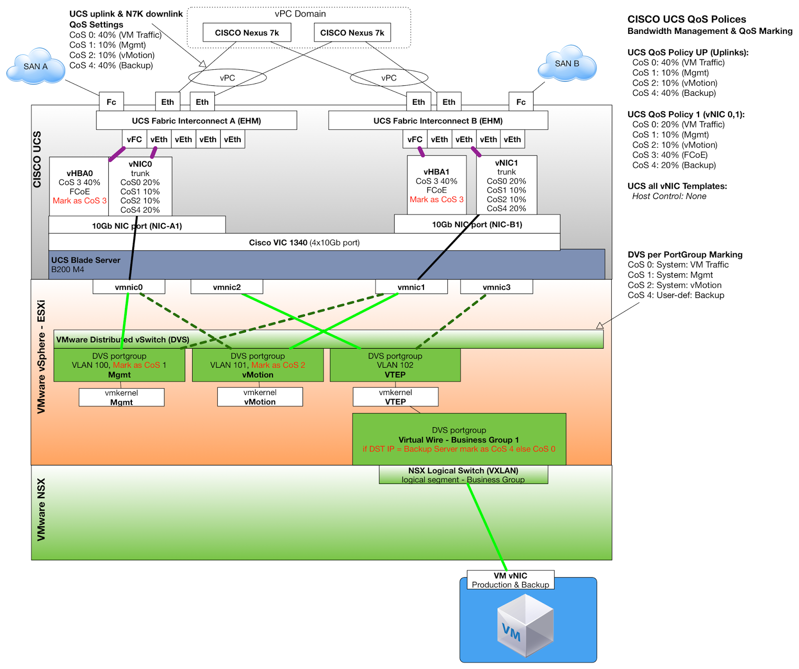 Stunning Cisco Qos Template Images - Example Resume and Template ...