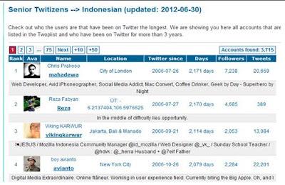 Berita Aneh Unik - 13 Orang Indonesia Pertama Pengguna Twitter