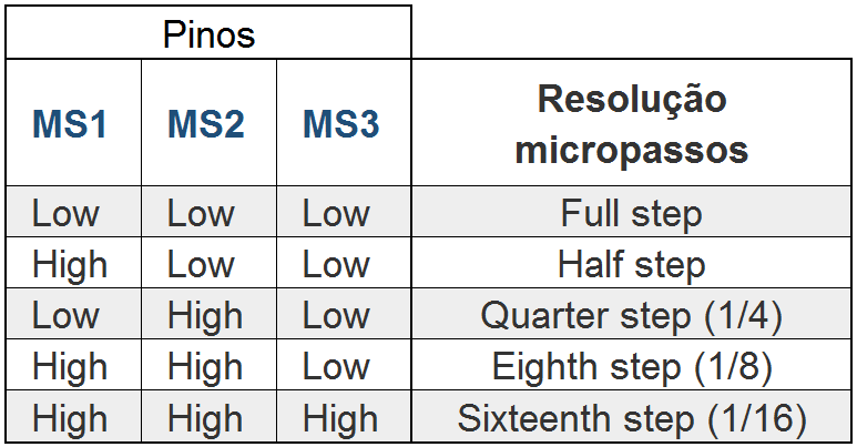 Tabela configuração micropassos