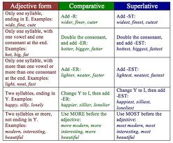 COMPARATIVES AND SUPERLATIVES'