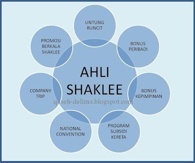 Ahli Shaklee