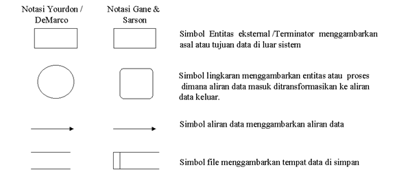 Data flow diagram dfd pengertian dan notasi notasinya smk data flow diagram dfd pengertian dan notasi notasinya ccuart Images