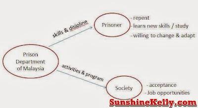 Penjara Sejahtera, blogger dipenjara, Healthy Prison, Prisoners Transformations, penjara malaysia, penjara kajang, transformasi penjara sejahtera