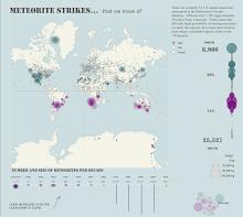 meteorite strikes