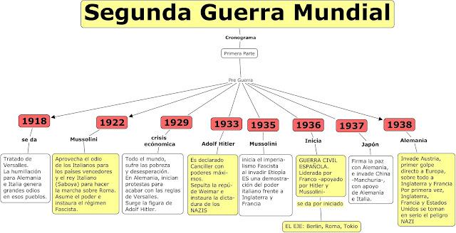 """LA GUERRA EN EUROPA"""" (diagrama)"""