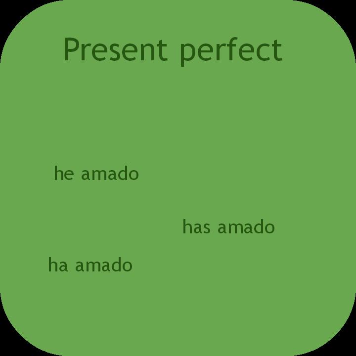 Spanish present perfect. Visit www.soeasyspanish.com