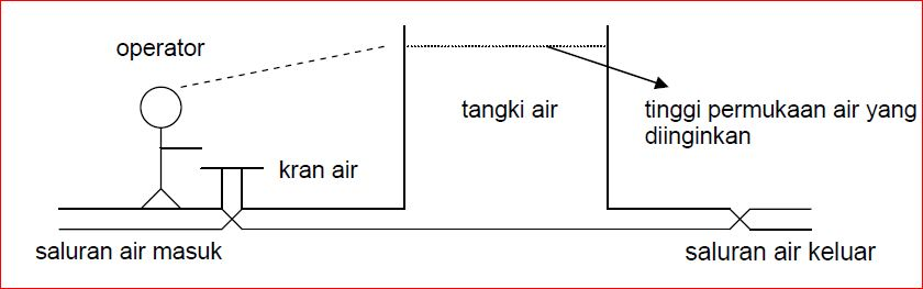 Diagram blok sistem kontrol educations by artikel abajadun gambar 129 pengaturan tinggi permukaan air ccuart Gallery
