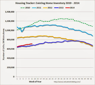Calculated Risk: Weekly Update: Housing Tracker Existing Home Inventory up 5.5% year-over-year on March 17th
