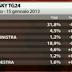 SKY TG 24 ha appena diffuso l'ultimo sondaggio elettorale ecco i dati