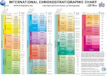 Scala cronostratigrafica